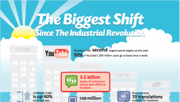 The Biggest Shift Since the Industrial Revolution