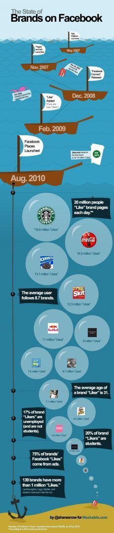 The State of Brands on Facebook