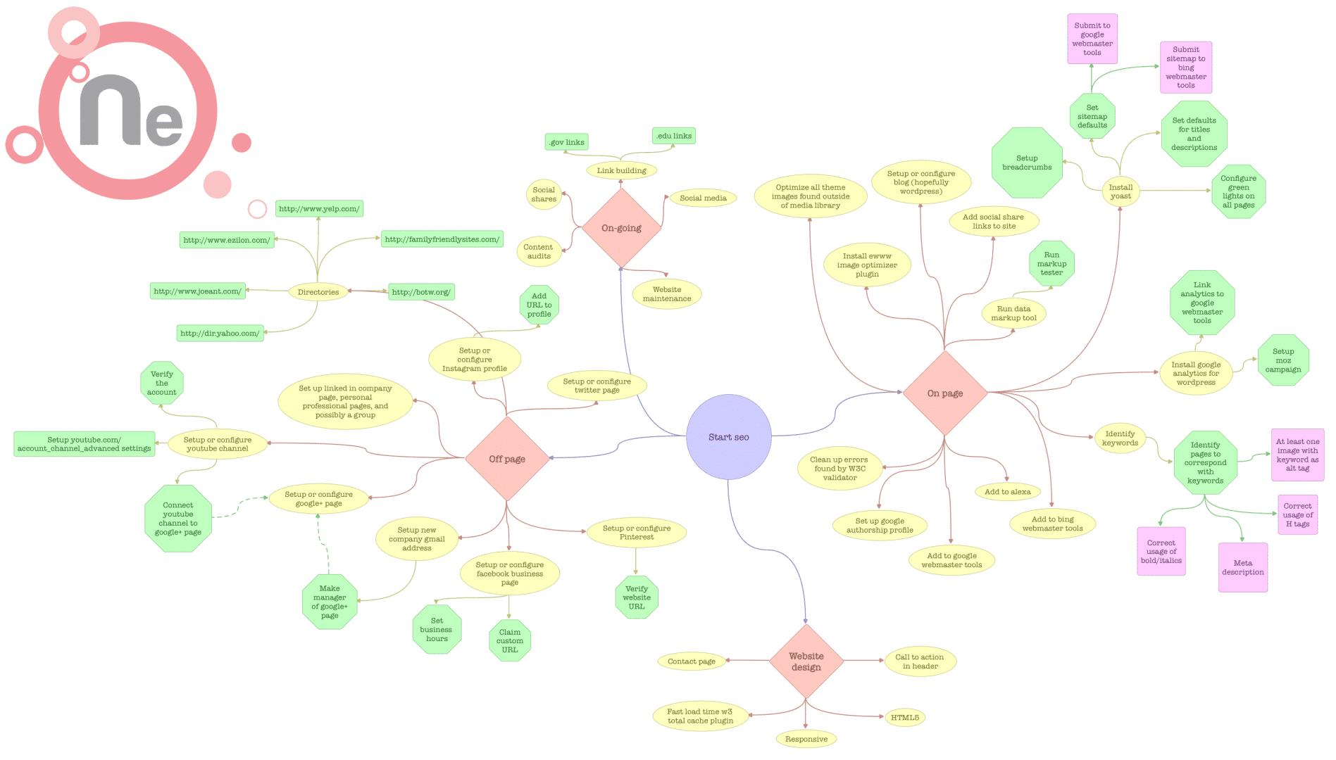 SEO Flow Chart of Ideas