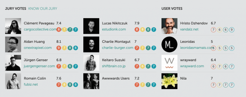 The rating system for Awwwards